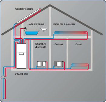 Pourquoi parle t on autant de la pompe chaleur par - Pompe a chaleur pour maison ...