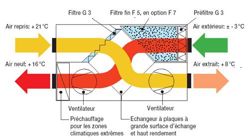 Installation climatisation gainable centrale traitement d 39 air fonctionne - Principe de fonctionnement d une climatisation ...